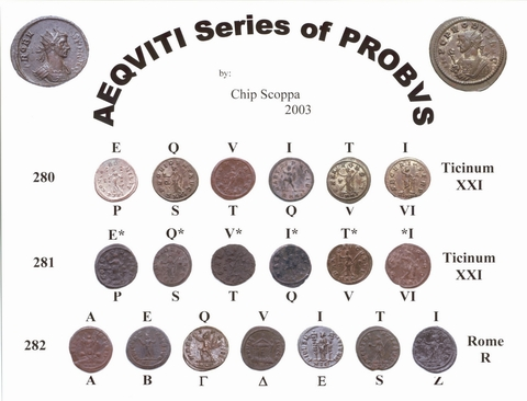 Aeqviti Series of Probvs